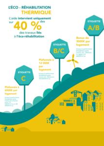 infographie financement dispositif rénovation RénoAqt