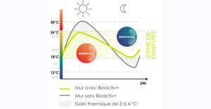graphique_peinture_bioactiv