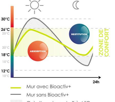 Performances Bioactiv Graphique