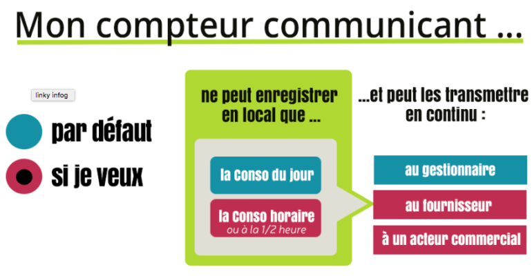 Schema_cnil_compteurs_communicants