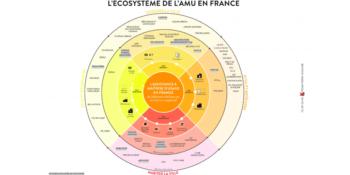 Schema_ecosysteme_assistance_a_maitrise_usage_prima_terra