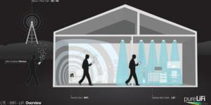 Le LiFi, technologie développée par Lucibel,  est déjà testé par plusieurs entreprises.