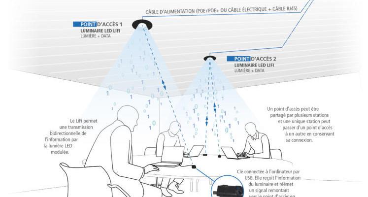Le LiFi, technologie développée par Lucibel, est déjà testé dans plus de 80 entreprises depuis 2016.