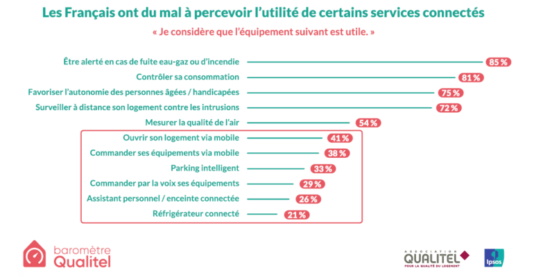 services connects_ipsos_qualitel