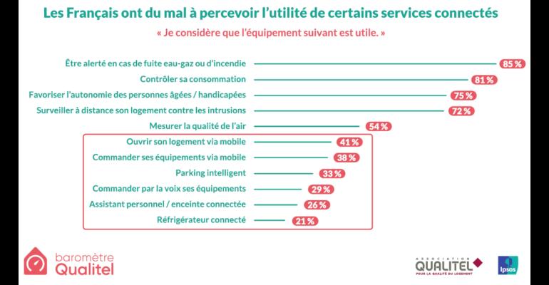 services connects_ipsos_qualitel
