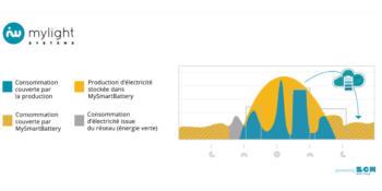 batterie_dématérialisée_smartbattery_mylightsystems_BCMenergy