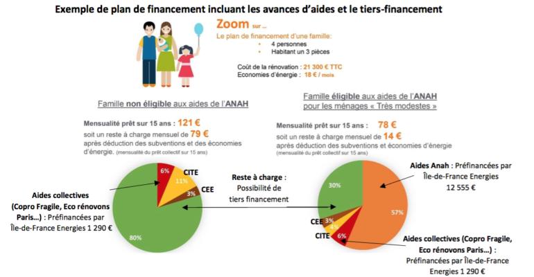 Tiers-financement_Ile-de-France_Energies